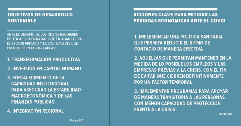 Es vital que Centroamérica alineen sus políticas a los Objetivos de Desarrollo Sostenible (ODS).